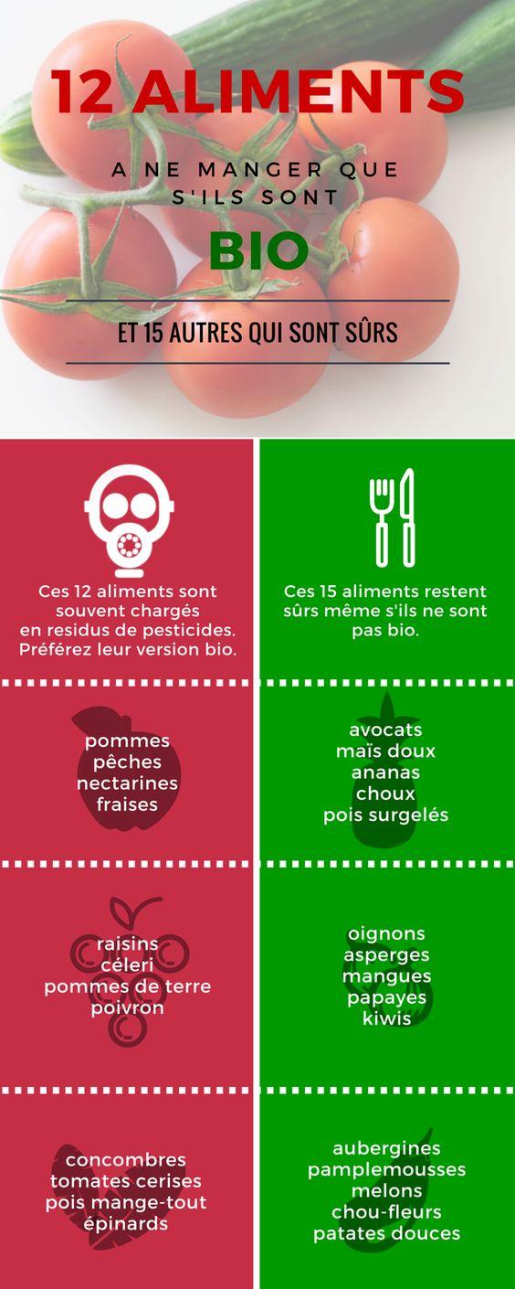 les aliments à éviter et les fruits et légumes sains